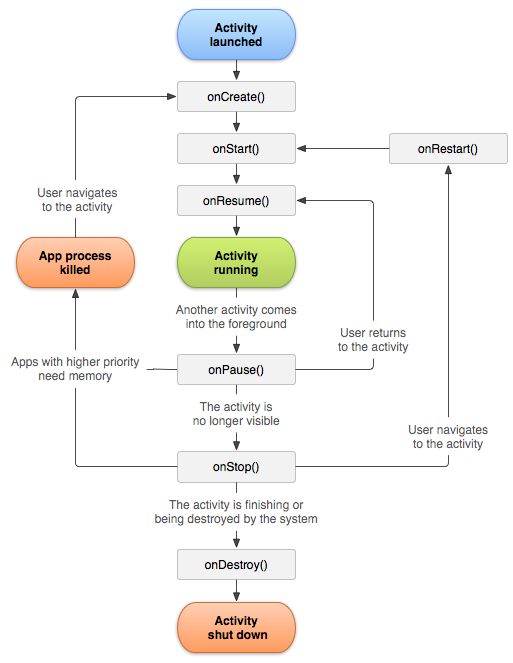 Activities life cycle in Android